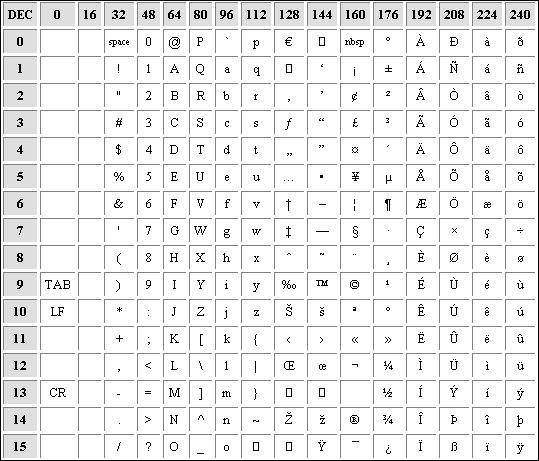 Cherche table ascii programmation - Ascii code table for alphabets ...